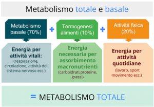dieta per accelerare il metabolismo